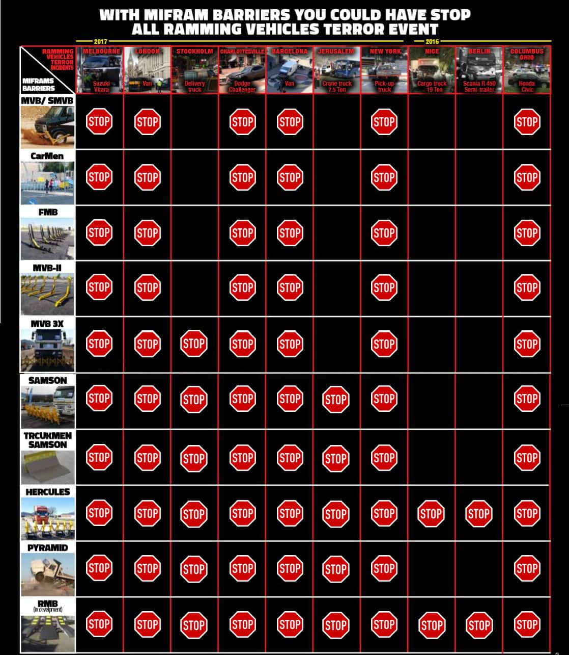Table of Vehicle barriers that could stop specific Ramming vehicle terror events